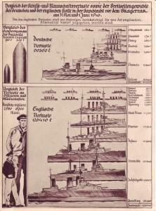 German propaganda poster showing the disparities in losses at Jutland - Source: Wikipedia